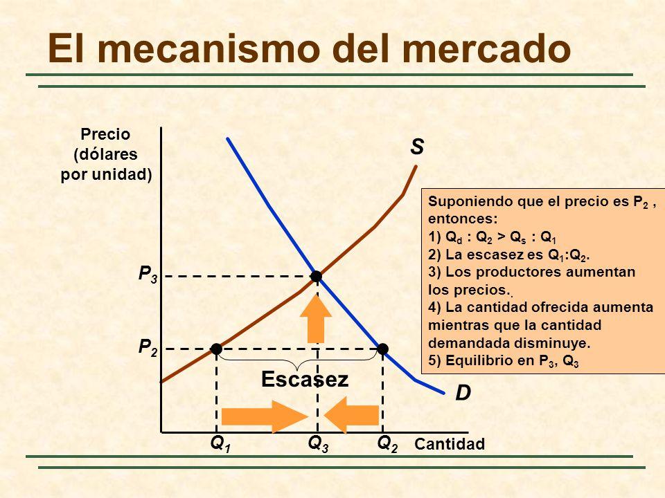 El mecanismo del mercado D S Q1Q1 Q2Q2 P2P2 Escasez Cantidad Precio (dólares por unidad) Suponiendo que el precio es P 2, entonces: 1) Q d : Q 2 > Q s