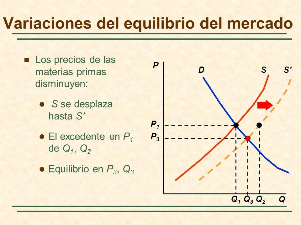 S Q2Q2 Los precios de las materias primas disminuyen: S se desplaza hasta S El excedente en P 1 de Q 1, Q 2 Equilibrio en P 3, Q 3 P Q SD P3P3 Q3Q3 Q1