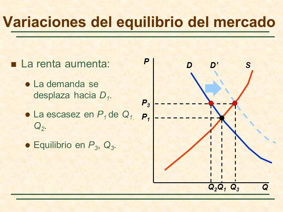 DSD Q3Q3 P3P3 Q2Q2 La renta aumenta: La demanda se desplaza hacia D 1. La escasez en P 1 de Q 1, Q 2. Equilibrio en P 3, Q 3. P Q Q1Q1 P1P1 Variacione