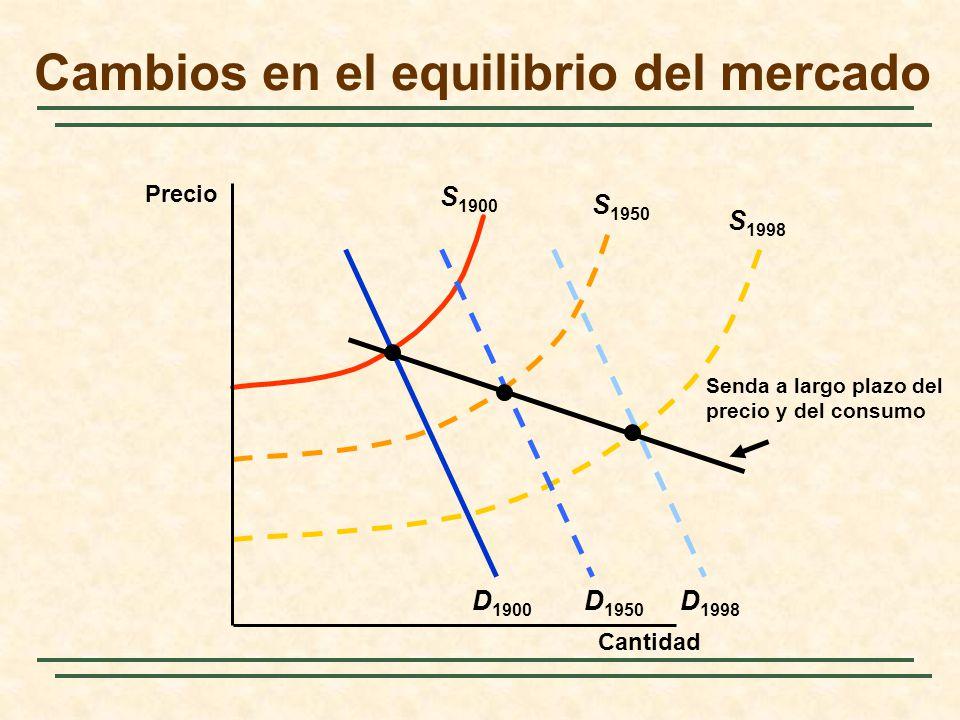 S 1998 D 1998 D 1900 S 1900 S 1950 D 1950 Senda a largo plazo del precio y del consumo Cambios en el equilibrio del mercado Cantidad Precio