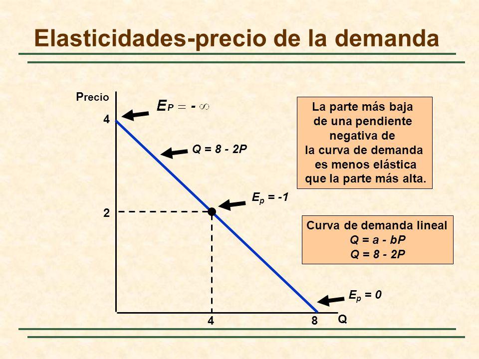 Elasticidades-precio de la demanda Q P recio Q = 8 - 2P E p = -1 E p = 0 La parte más baja de una pendiente negativa de la curva de demanda es menos e