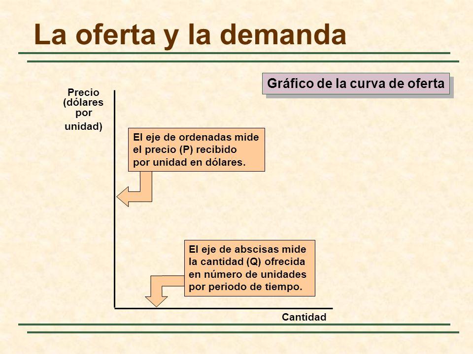 El eje de abscisas mide la cantidad (Q) ofrecida en número de unidades por periodo de tiempo. El eje de ordenadas mide el precio (P) recibido por unid
