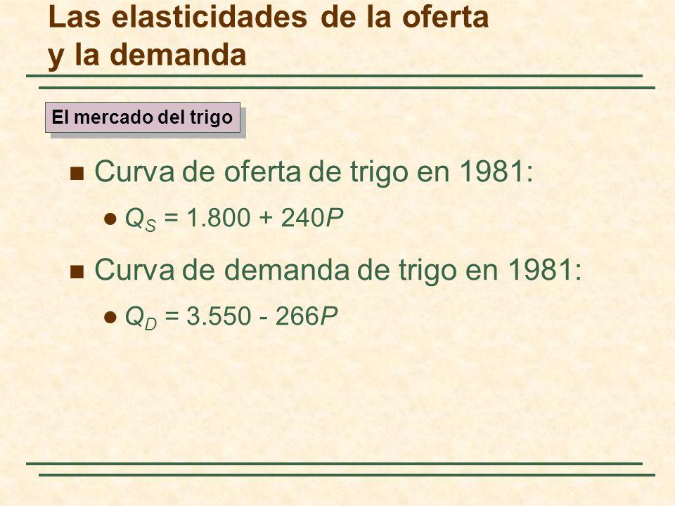 Las elasticidades de la oferta y la demanda Curva de oferta de trigo en 1981: Q S = 1.800 + 240P Curva de demanda de trigo en 1981: Q D = 3.550 - 266P