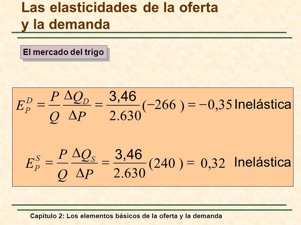 Las elasticidades de la oferta y la demanda Inelástica 0,35 ) 266 ( 2.630 3,46 P Q Q P E D D P Inelástica 0,32)240( P Q Q P E S S P El mercado del tri