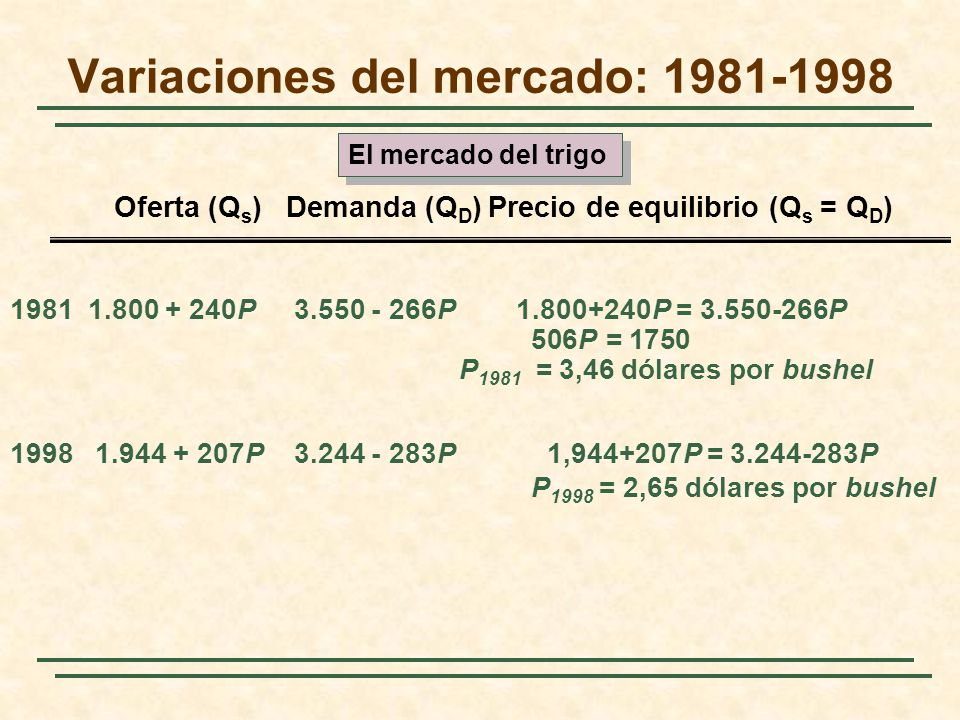 1981 1.800 + 240P 3.550 - 266P 1.800+240P = 3.550-266P 506P = 1750 P 1981 = 3,46 dólares por bushel 1998 1.944 + 207P 3.244 - 283P 1,944+207P = 3.244-