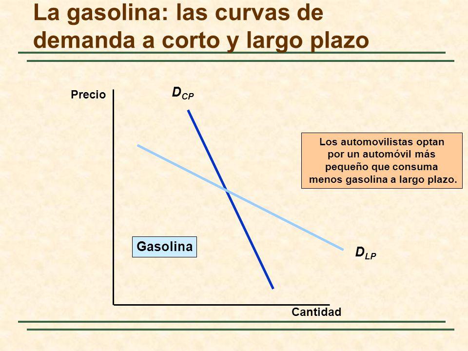 La gasolina: las curvas de demanda a corto y largo plazo D CP D LP Los automovilistas optan por un automóvil más pequeño que consuma menos gasolina a
