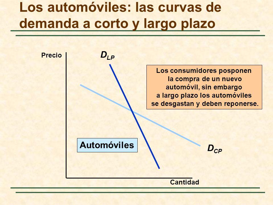 D CP D LP Los consumidores posponen la compra de un nuevo automóvil, sin embargo a largo plazo los automóviles se desgastan y deben reponerse. Automóv