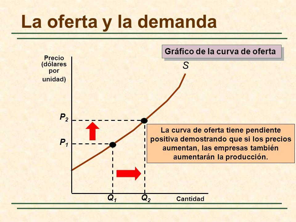 La oferta y la demanda S La curva de oferta tiene pendiente positiva demostrando que si los precios aumentan, las empresas también aumentarán la produ