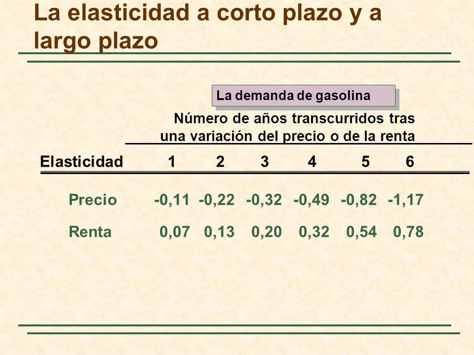Precio-0,11-0,22-0,32-0,49-0,82-1,17 Renta0,070,130,200,320,540,78 Número de años transcurridos tras una variación del precio o de la renta Elasticida