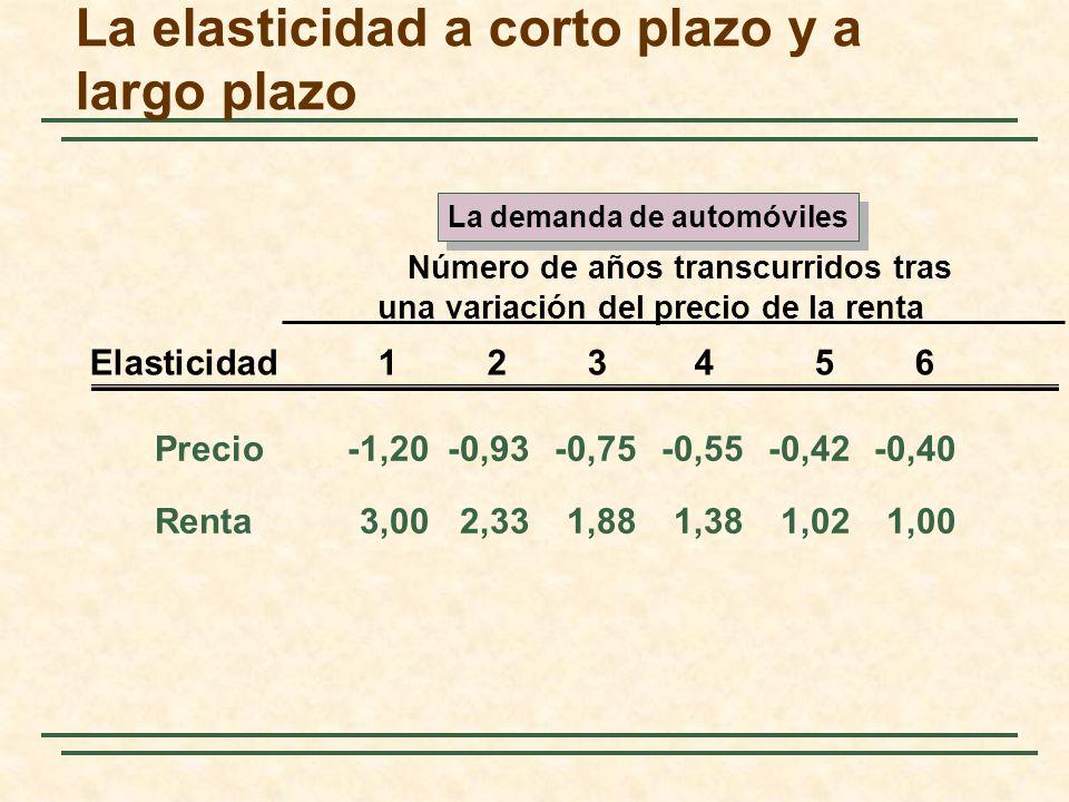 Precio-1,20-0,93-0,75-0,55-0,42-0,40 Renta3,002,331,881,381,021,00 Número de años transcurridos tras una variación del precio de la renta Elasticidad