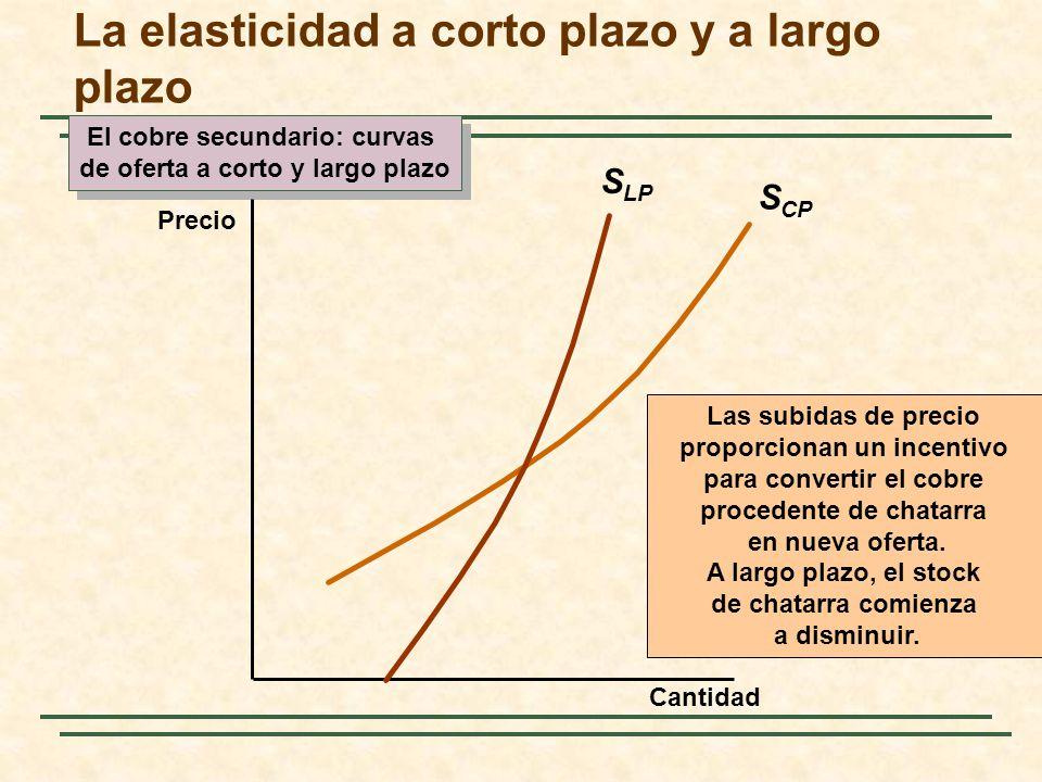 S CP El cobre secundario: curvas de oferta a corto y largo plazo El cobre secundario: curvas de oferta a corto y largo plazo Cantidad Precio La elasti