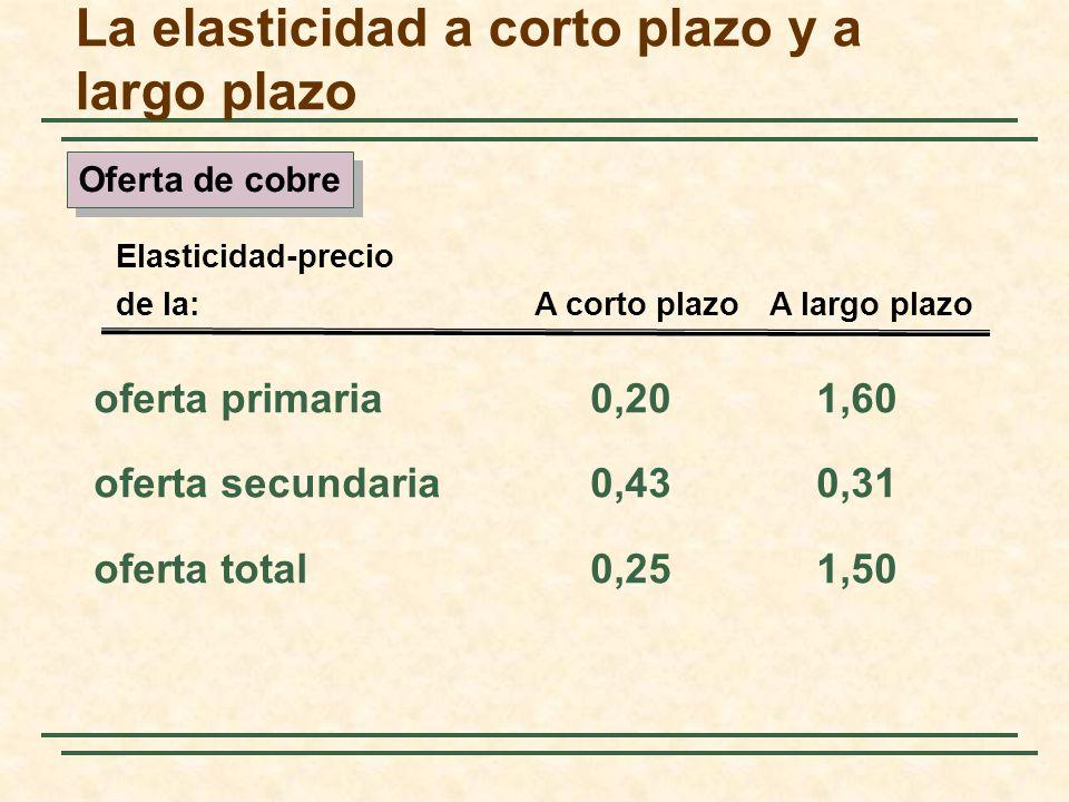 oferta primaria0,201,60 oferta secundaria0,430,31 oferta total0,251,50 Elasticidad-precio de la:A corto plazoA largo plazo Oferta de cobre La elastici