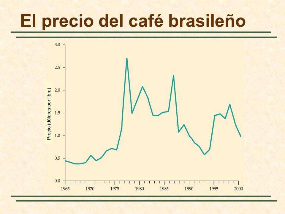 El precio del café brasileño Precio (dólares por libra)