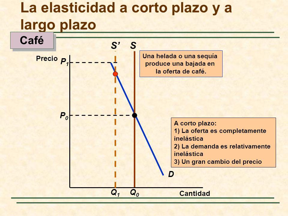 D S P0P0 Q0Q0 Cantidad Precio P1P1 A corto plazo: 1) La oferta es completamente inelástica 2) La demanda es relativamente inelástica 3) Un gran cambio
