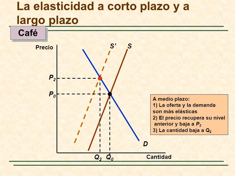S D S P0P0 Q0Q0 P2P2 Q2Q2 A medio plazo: 1) La oferta y la demanda son más elásticas 2) El precio recupera su nivel anterior y baja a P 2 3) La cantid