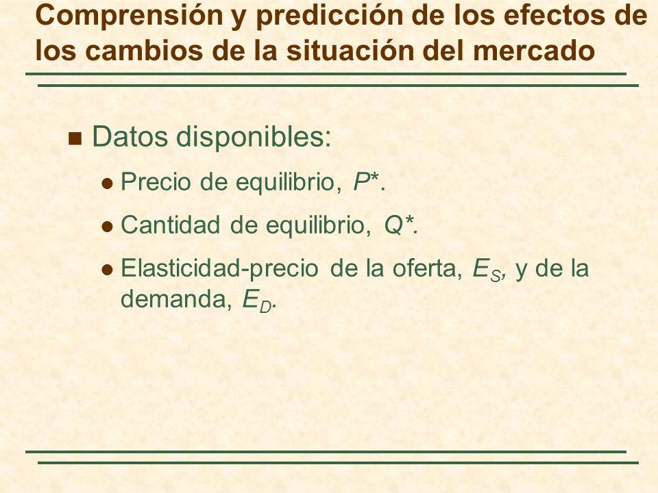 Datos disponibles: Precio de equilibrio, P*. Cantidad de equilibrio, Q*. Elasticidad-precio de la oferta, E S, y de la demanda, E D. Comprensión y pre