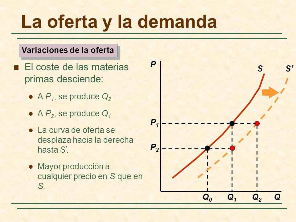La oferta y la demanda El coste de las materias primas desciende: A P 1, se produce Q 2 A P 2, se produce Q 1 La curva de oferta se desplaza hacia la