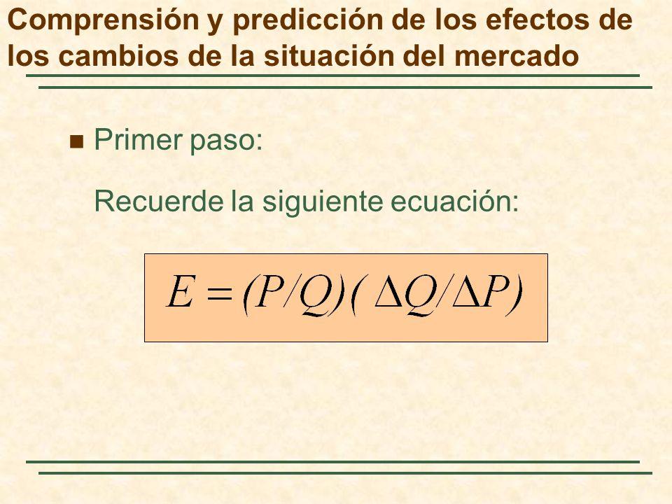 Primer paso: Recuerde la siguiente ecuación: Comprensión y predicción de los efectos de los cambios de la situación del mercado