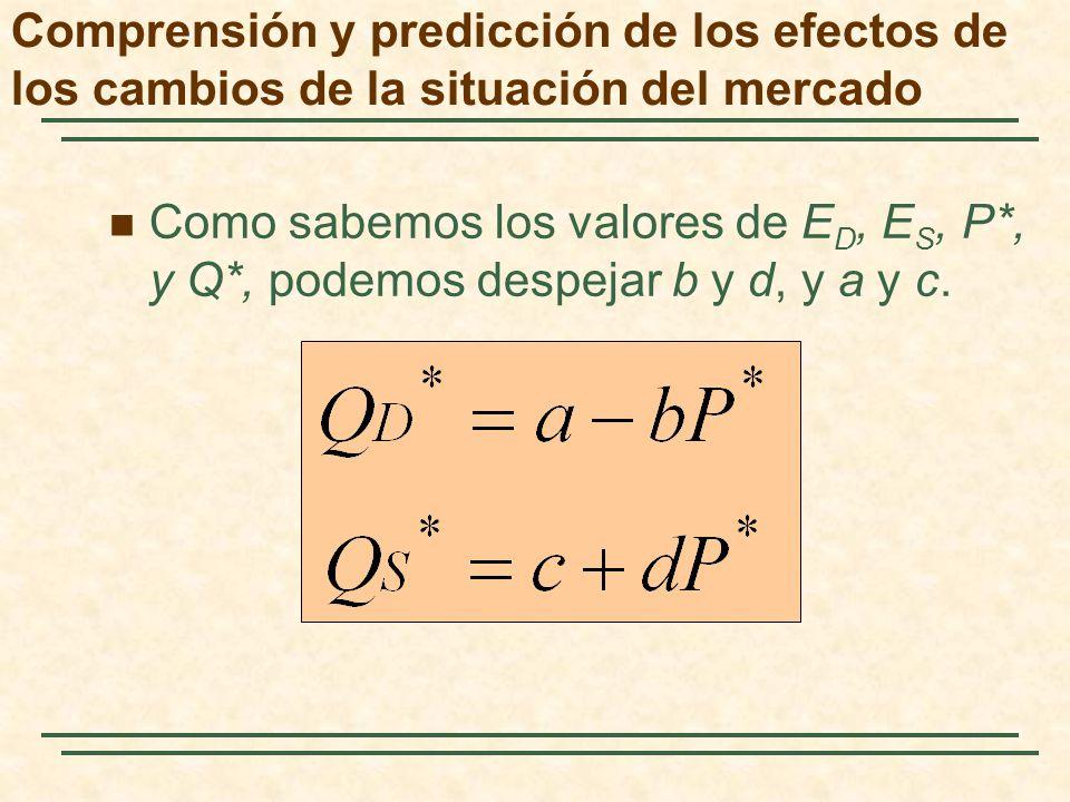 Como sabemos los valores de E D, E S, P*, y Q*, podemos despejar b y d, y a y c. Comprensión y predicción de los efectos de los cambios de la situació