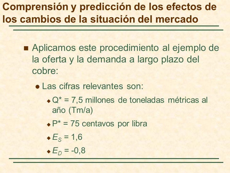 Aplicamos este procedimiento al ejemplo de la oferta y la demanda a largo plazo del cobre: Las cifras relevantes son: Q* = 7,5 millones de toneladas m