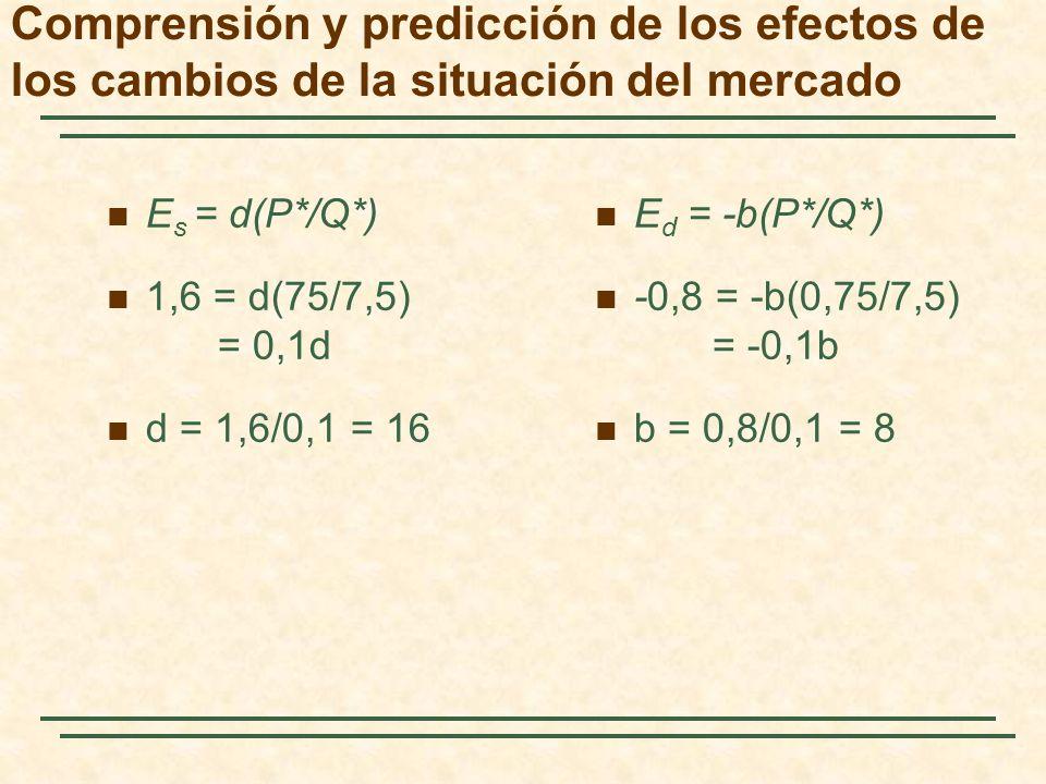 E s = d(P*/Q*) 1,6 = d(75/7,5) = 0,1d d = 1,6/0,1 = 16 E d = -b(P*/Q*) -0,8 = -b(0,75/7,5) = -0,1b b = 0,8/0,1 = 8 Comprensión y predicción de los efe