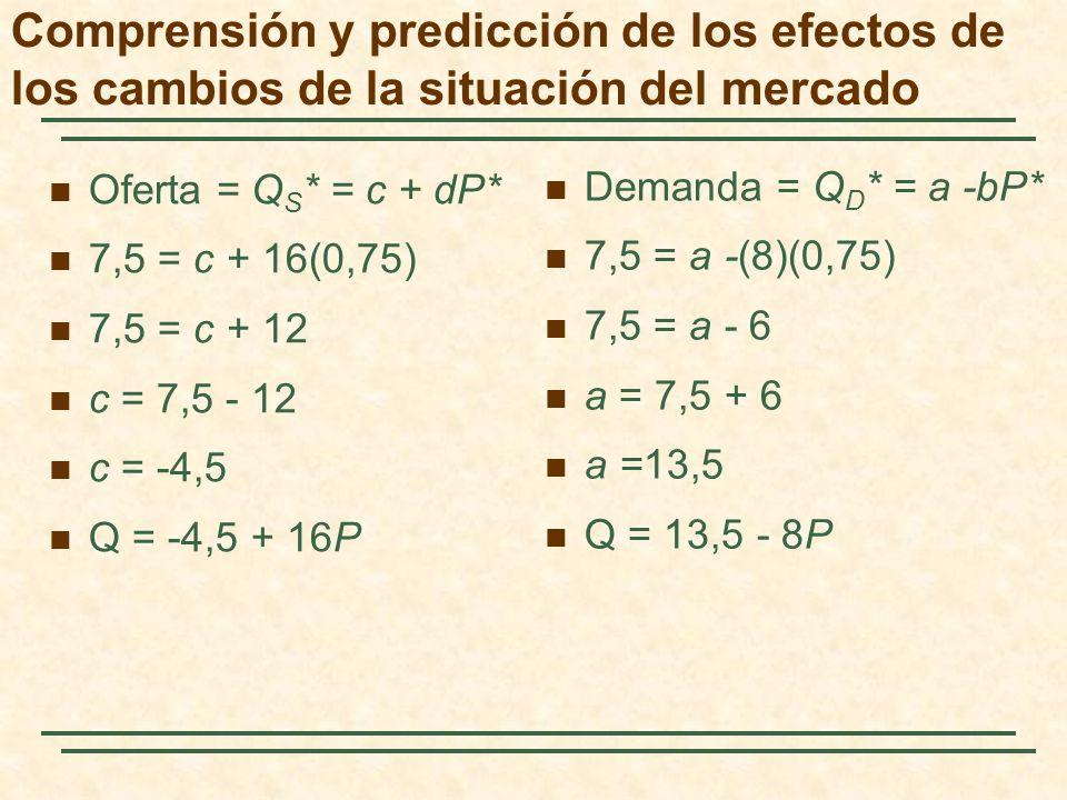 Oferta = Q S * = c + dP* 7,5 = c + 16(0,75) 7,5 = c + 12 c = 7,5 - 12 c = -4,5 Q = -4,5 + 16P Demanda = Q D * = a -bP* 7,5 = a -(8)(0,75) 7,5 = a - 6