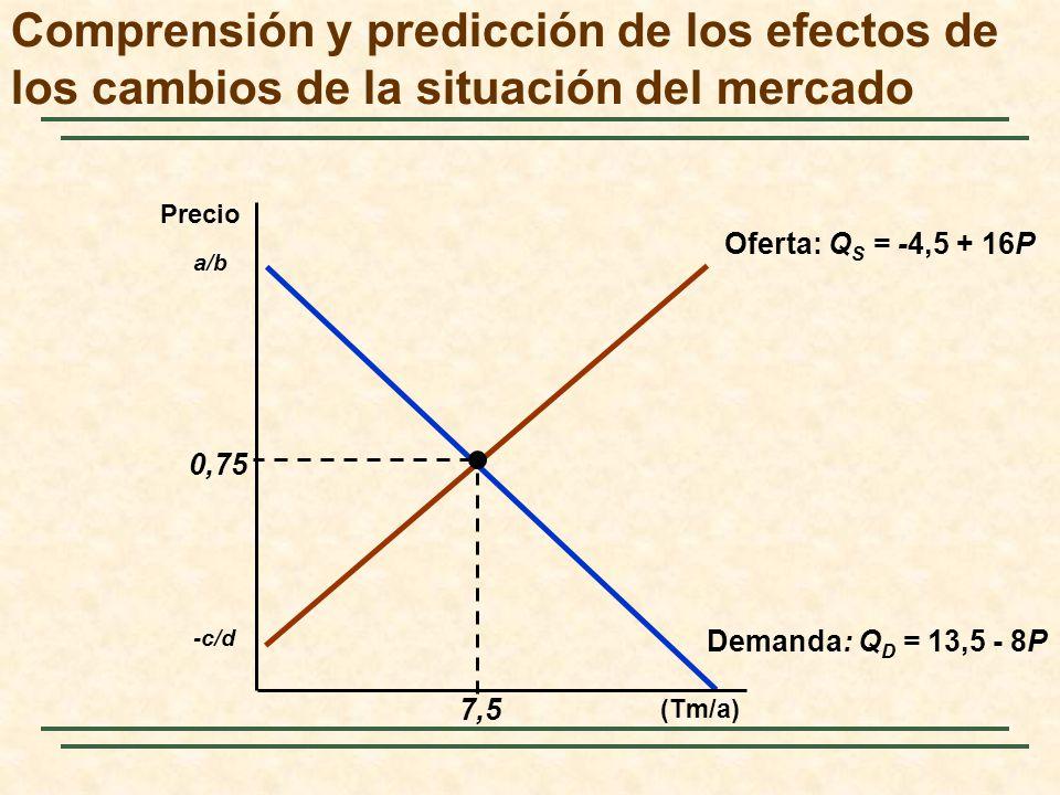 Oferta: Q S = -4,5 + 16P -c/d Demanda: Q D = 13,5 - 8P a/b 0,75 7,5 Comprensión y predicción de los efectos de los cambios de la situación del mercado