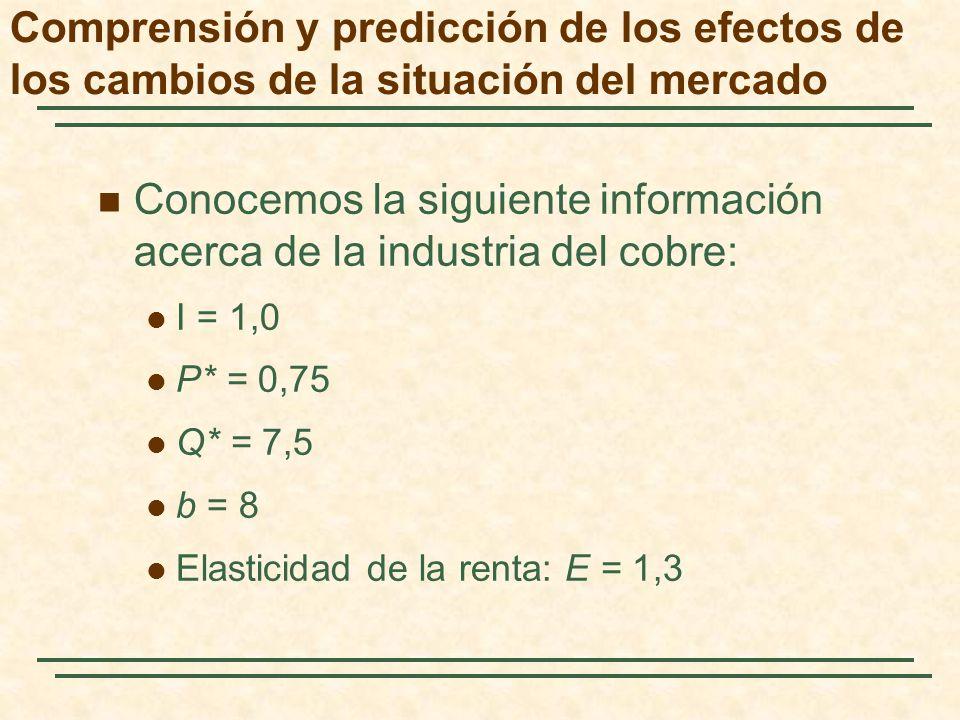Conocemos la siguiente información acerca de la industria del cobre: I = 1,0 P* = 0,75 Q* = 7,5 b = 8 Elasticidad de la renta: E = 1,3 Comprensión y p