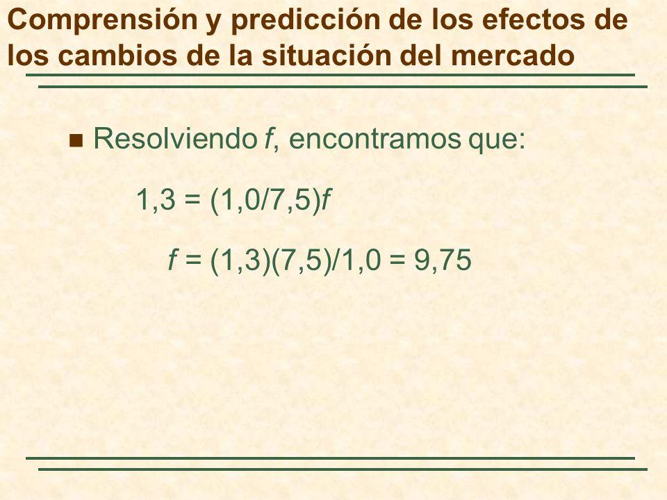 Resolviendo f, encontramos que: 1,3 = (1,0/7,5)f f = (1,3)(7,5)/1,0 = 9,75 Comprensión y predicción de los efectos de los cambios de la situación del