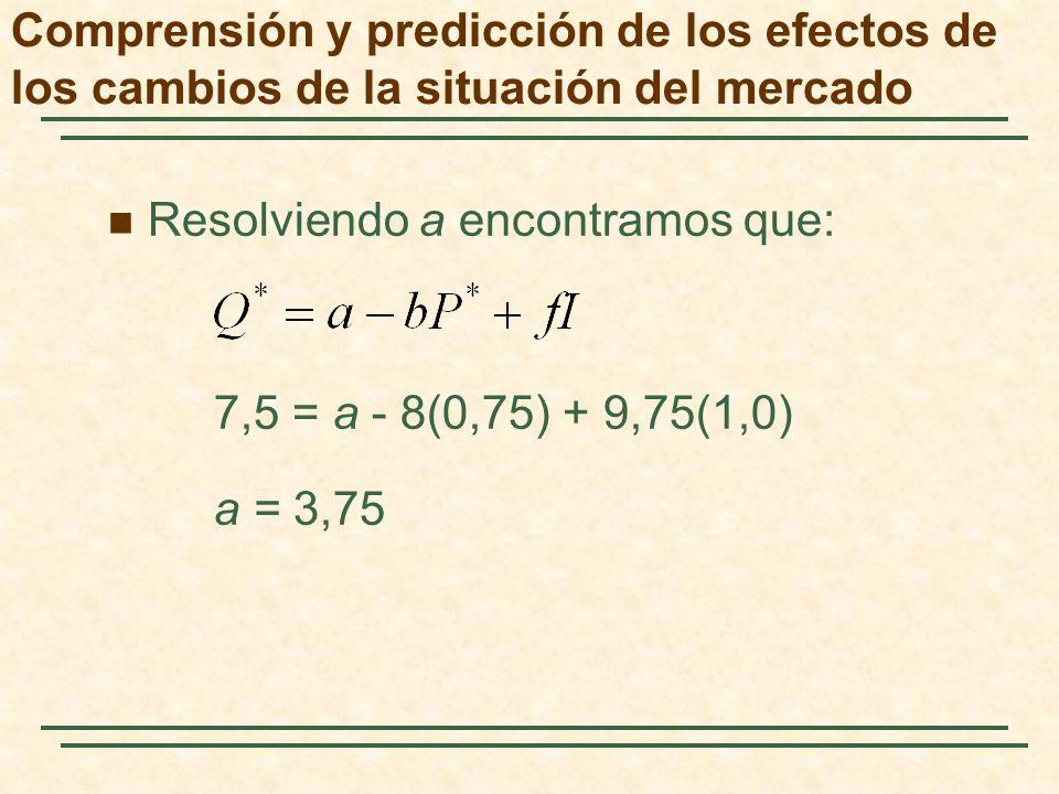 Resolviendo a encontramos que: 7,5 = a - 8(0,75) + 9,75(1,0) a = 3,75 Comprensión y predicción de los efectos de los cambios de la situación del merca