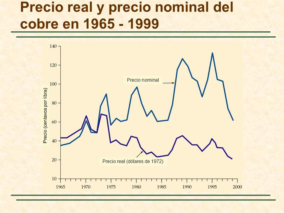 Precio real y precio nominal del cobre en 1965 - 1999 Precio (centavos por libra) Precio nominal Precio real (dólares de 1972)