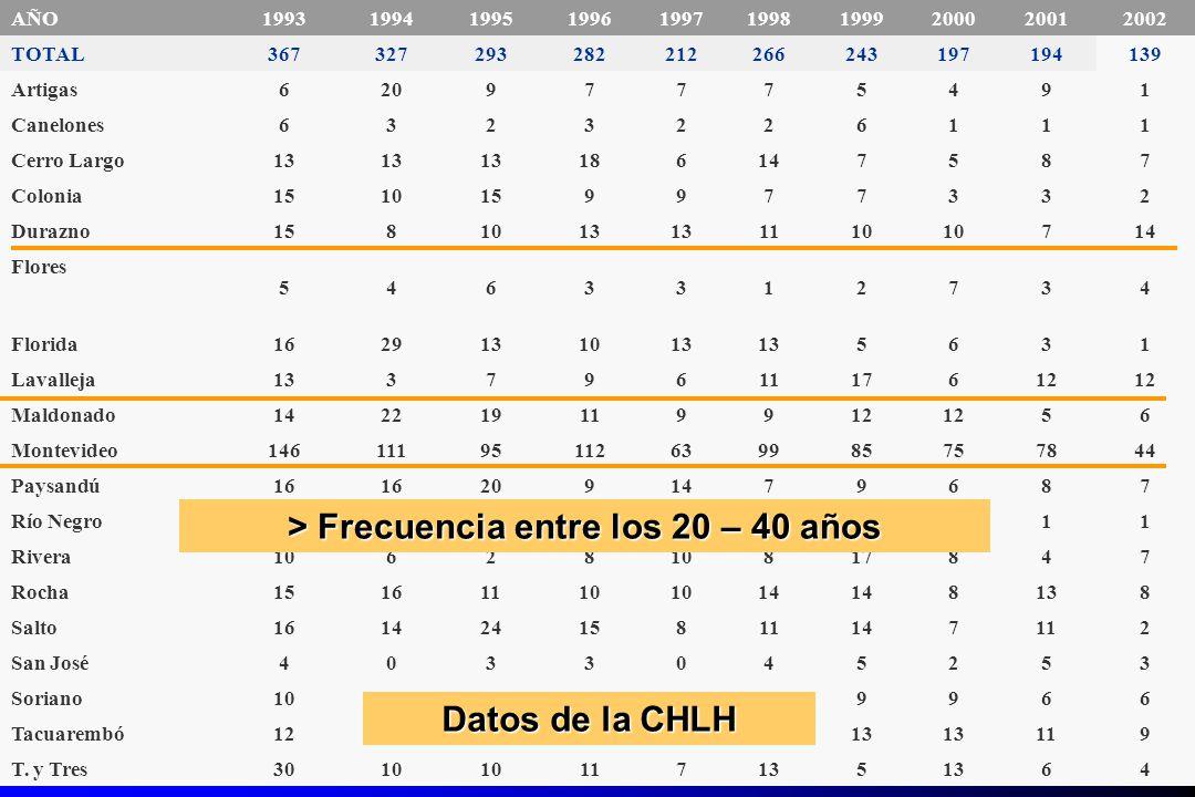 Hidatidosis Humana N° de operados y muertos en Uruguay (1972-2002) AÑO1993199419951996199719981999200020012002 TOTAL367327293282212266243197194139 Art