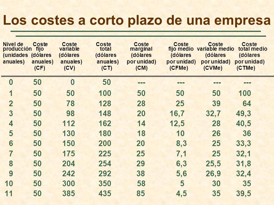 Los costes a corto plazo de una empresa 050 050------------ 15050100505050100 2507812828253964 350981482016,732,749,3 4501121621412,52840,5 5501301801
