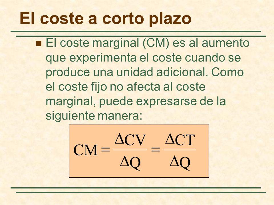 El coste a corto plazo El coste marginal (CM) es al aumento que experimenta el coste cuando se produce una unidad adicional. Como el coste fijo no afe