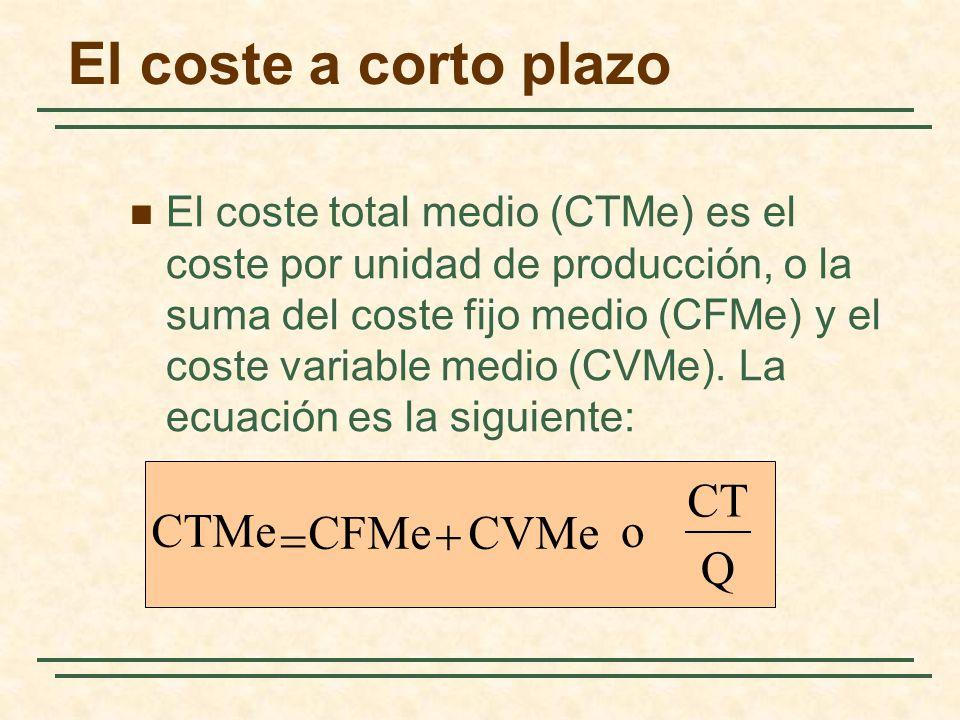 El coste a corto plazo El coste total medio (CTMe) es el coste por unidad de producción, o la suma del coste fijo medio (CFMe) y el coste variable med