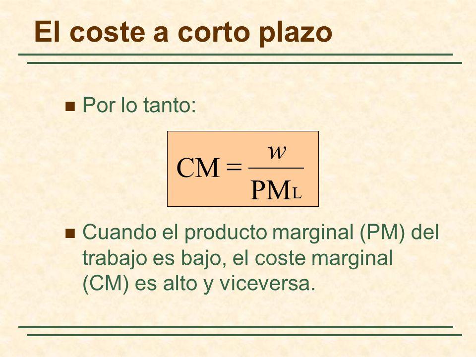 El coste a corto plazo Por lo tanto: Cuando el producto marginal (PM) del trabajo es bajo, el coste marginal (CM) es alto y viceversa. L PM CM w