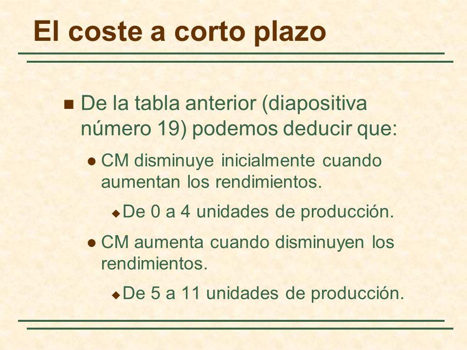 El coste a corto plazo De la tabla anterior (diapositiva número 19) podemos deducir que: CM disminuye inicialmente cuando aumentan los rendimientos. D