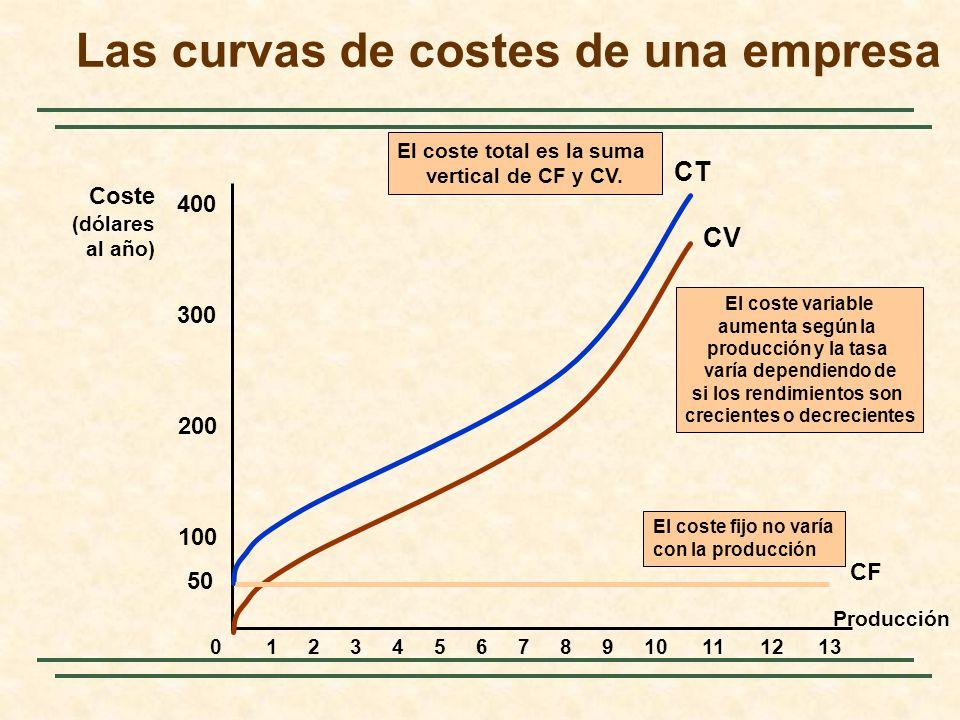 Las curvas de costes de una empresa Producción Coste (dólares al año) 100 200 300 400 012345678910111213 CV El coste variable aumenta según la producc