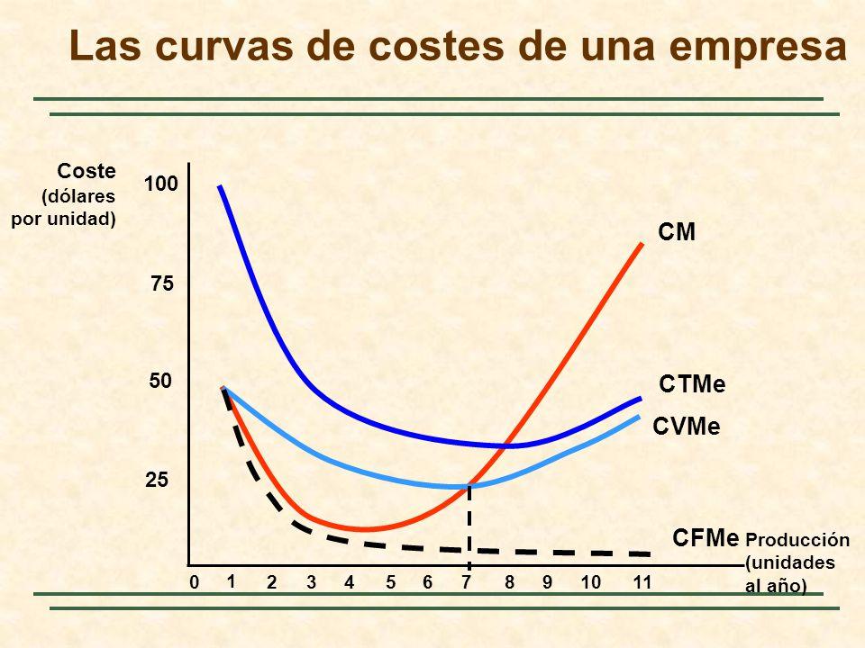 Producción (unidades al año) Coste (dólares por unidad) 25 50 75 100 0 1 234567891011 CM CTMe CVMe CFMe Las curvas de costes de una empresa