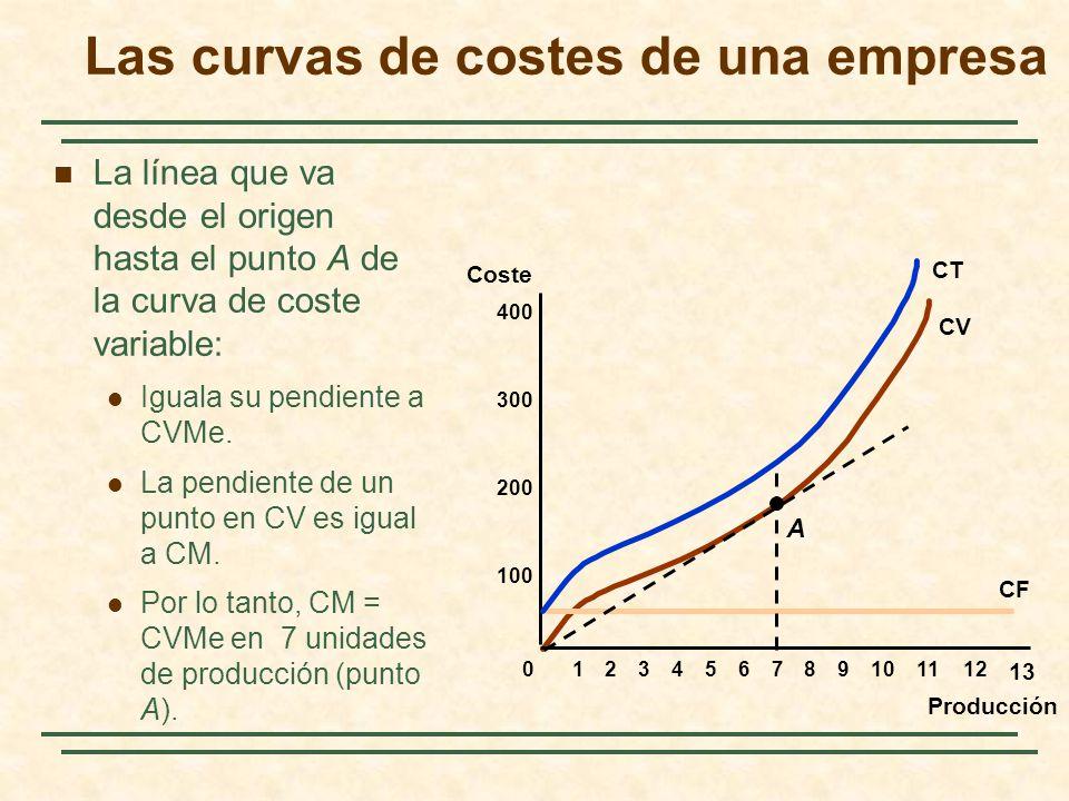 La línea que va desde el origen hasta el punto A de la curva de coste variable: Iguala su pendiente a CVMe. La pendiente de un punto en CV es igual a
