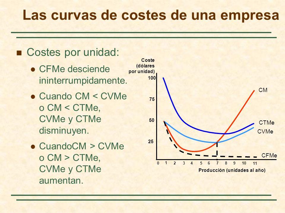 Costes por unidad: CFMe desciende ininterrumpidamente. Cuando CM < CVMe o CM < CTMe, CVMe y CTMe disminuyen. CuandoCM > CVMe o CM > CTMe, CVMe y CTMe