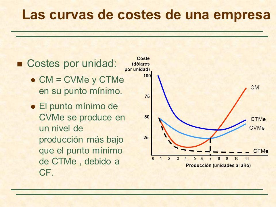 Costes por unidad: CM = CVMe y CTMe en su punto mínimo. El punto mínimo de CVMe se produce en un nivel de producción más bajo que el punto mínimo de C