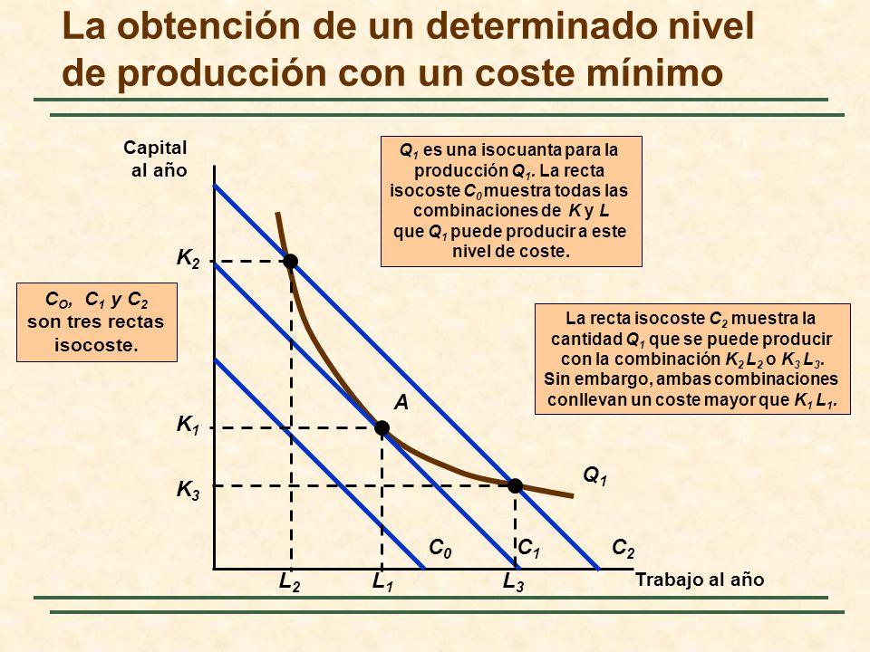 La obtención de un determinado nivel de producción con un coste mínimo Trabajo al año Capital al año La recta isocoste C 2 muestra la cantidad Q 1 que