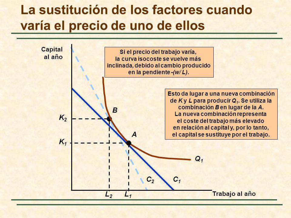 La sustitución de los factores cuando varía el precio de uno de ellos C2C2 Esto da lugar a una nueva combinación de K y L para producir Q 1. Se utiliz