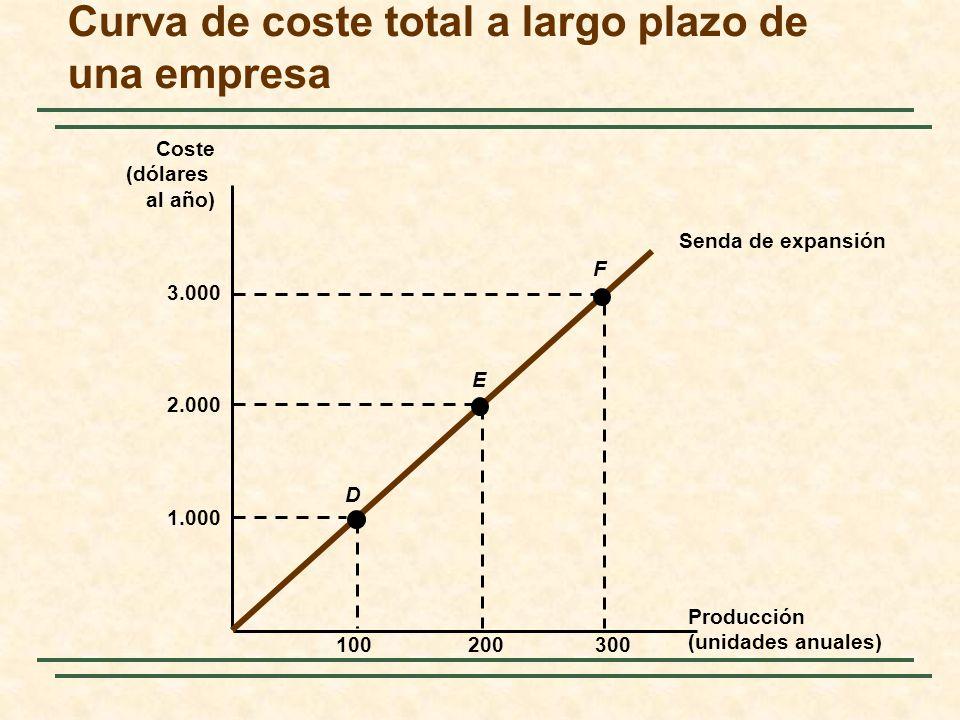 Curva de coste total a largo plazo de una empresa Producción (unidades anuales) Coste (dólares al año) Senda de expansión 1.000 100300200 2.000 3.000