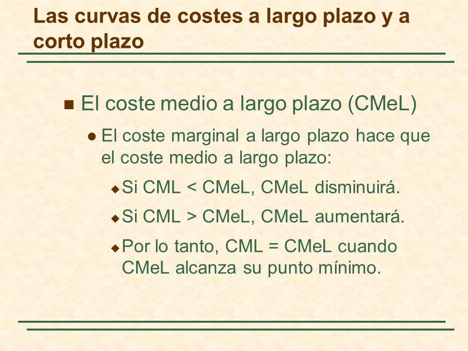 El coste medio a largo plazo (CMeL) El coste marginal a largo plazo hace que el coste medio a largo plazo: Si CML < CMeL, CMeL disminuirá. Si CML > CM