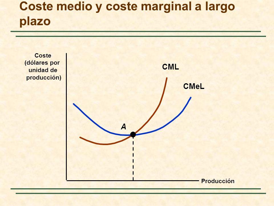 Coste medio y coste marginal a largo plazo Producción Coste (dólares por unidad de producción) CMeL CML A