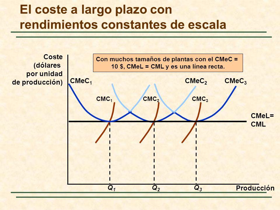 El coste a largo plazo con rendimientos constantes de escala Producción Coste (dólares por unidad de producción) Q3Q3 CMeC 3 CMC 3 Q2Q2 CMeC 2 CMC 2 C