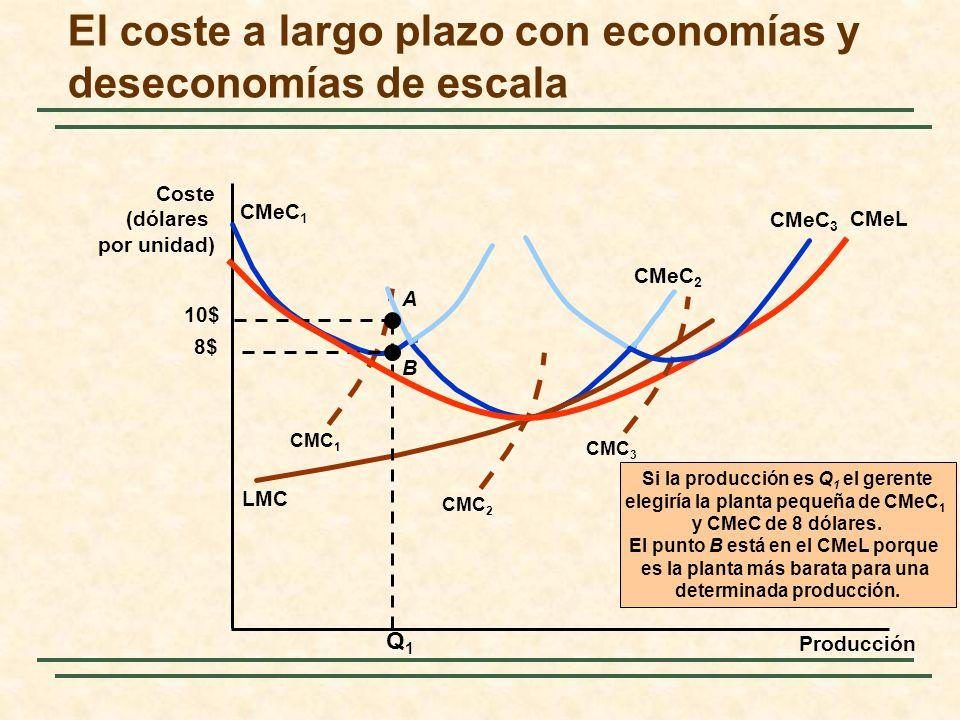 El coste a largo plazo con economías y deseconomías de escala Producción Coste (dólares por unidad) CMC 1 CMeC 1 CMeC 2 CMC 2 LMC Si la producción es