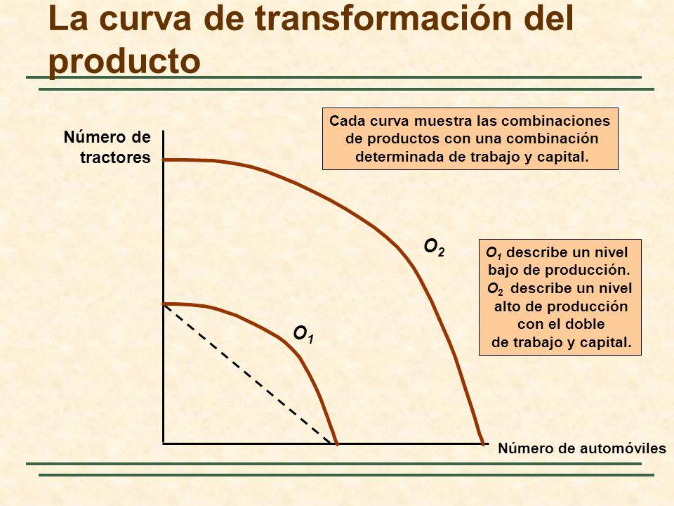 La curva de transformación del producto Número de automóviles Número de tractores O2O2 O 1 describe un nivel bajo de producción. O 2 describe un nivel